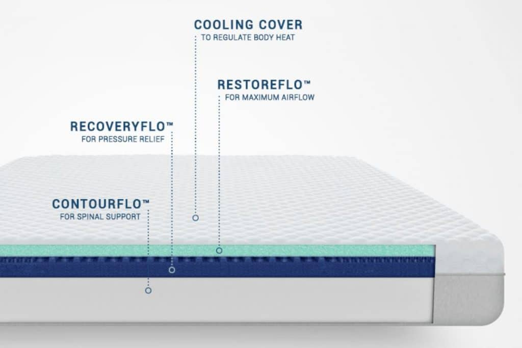 molecule mattress layers
